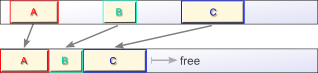 lisp2アルゴリズムによる移動の様子
