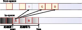 Copying GC: オブジェクトAのスキャン(前)