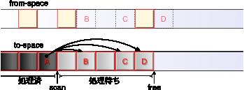 Copying GC: オブジェクトAのスキャン(後)